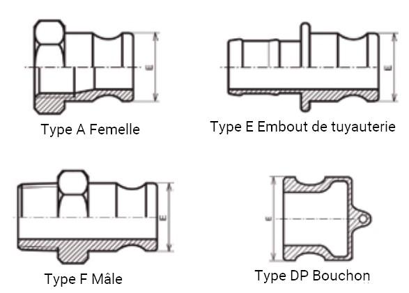 Types d'adaptateurs à came